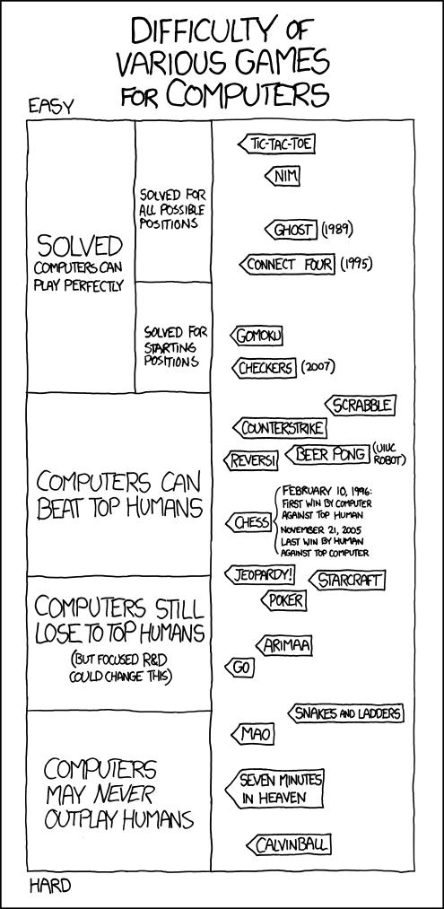 vislives xkcd visualizations
