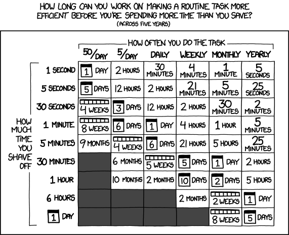 XKCD 1205: Is It Worth the Time?